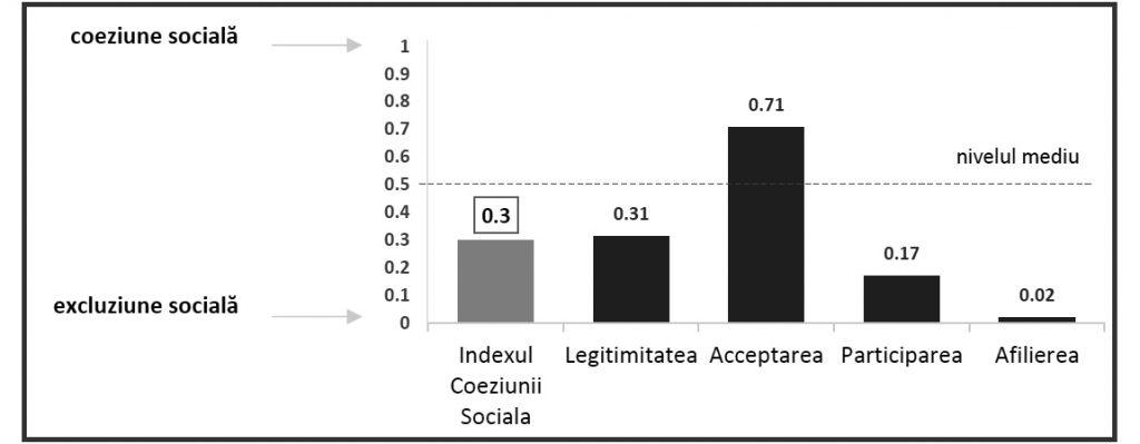 Valoarea Indexului Coeziunii Sociale 2018, inclusiv a dimensiunilor specifice acestuia. Sursa: Studiul INDEXUL COEZIUNII SOCIALE 2019, ÎN REPUBLICA MOLDOVA